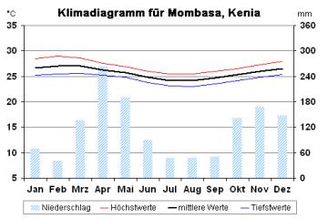 reisekontor-klimadiagramm-mombasa